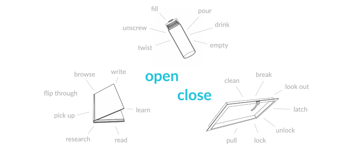 Open and close are two actions that are shared by objects in the video (the bottle, the window, and the book)
